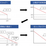 【会計知識】旧定額・定率法の「残存価額」「償却可能限度額」の本質に迫る!